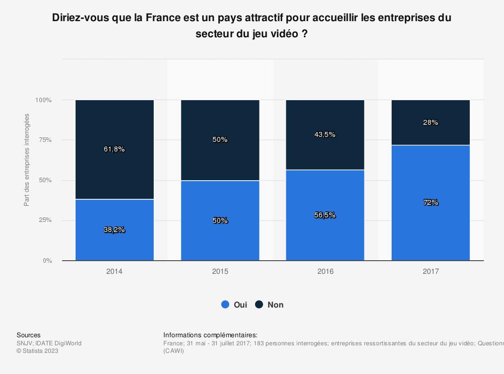 Statistique: Diriez-vous que la France est un pays attractif pour accueillir les entreprises du secteur du jeu vidéo? | Statista