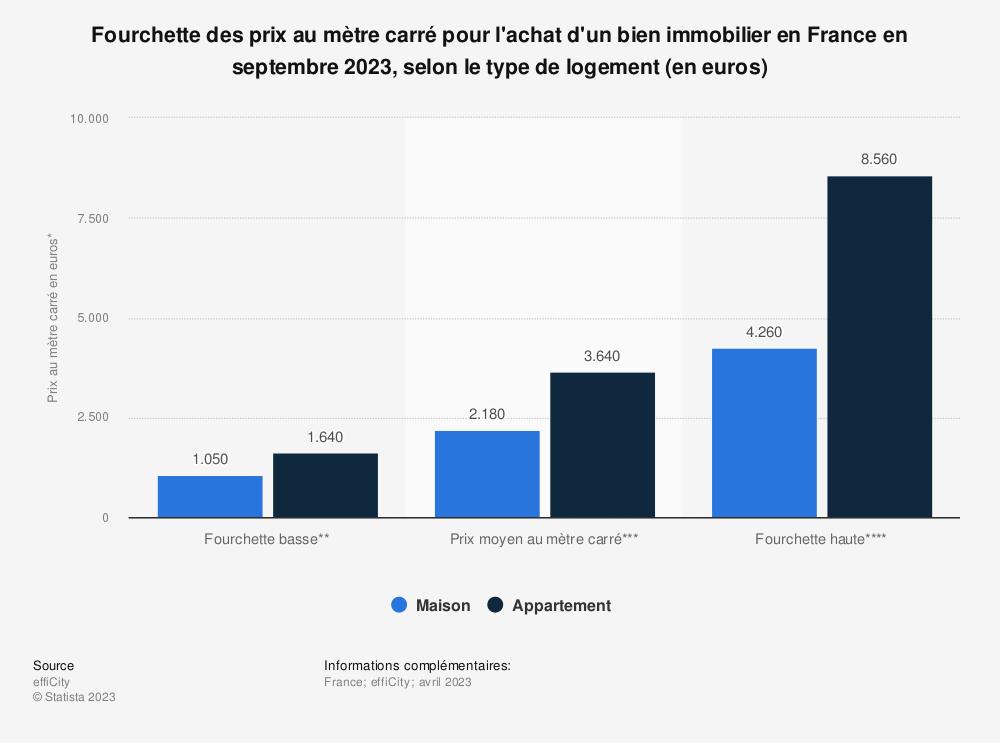 Statistique: Fourchettes du prix au mètre carré moyen pour l'achat d'un bien immobilier en France en janvier 2020, selon le type (en euros) | Statista