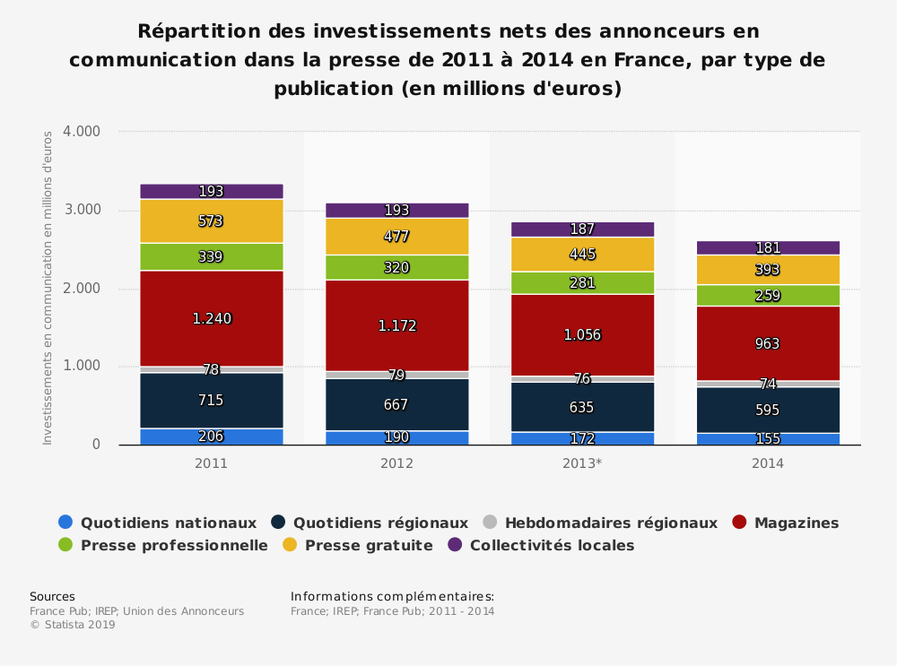 Statistique: Répartition des investissements nets des annonceurs en communication dans la presse de 2011 à 2014 en France, par type de publication (en millions d'euros) | Statista