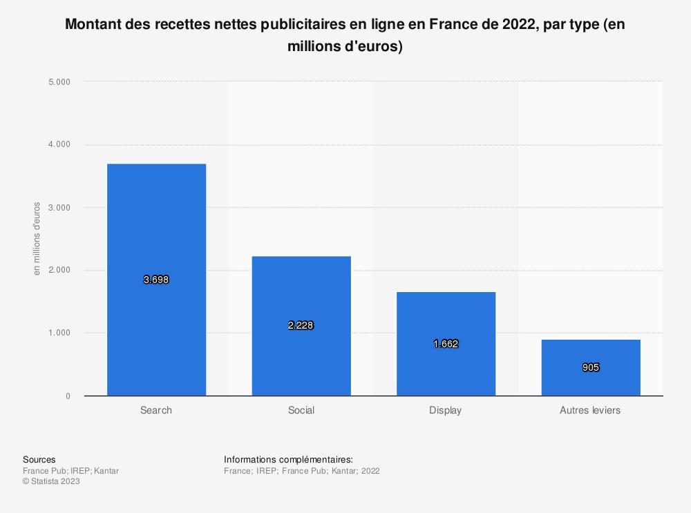 Statistique: Investissements nets des annonceurs en publicité sur Internet en France de 2011 à 2014, par type (en millions d'euros) | Statista