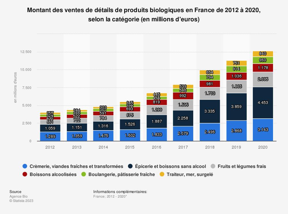 Statistique: Achats des ménages de produits biologiques consommés à domicile en France de 2012 à 2017, selon la catégorie* (en millions d'euros) | Statista