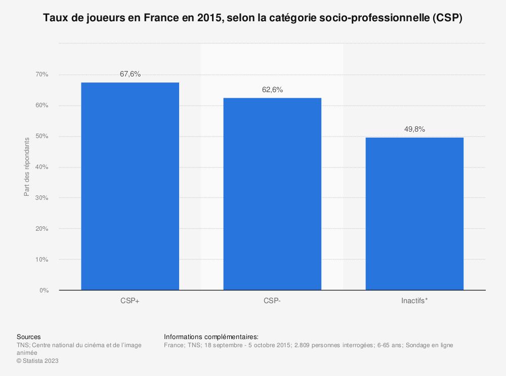 Statistique: Taux de joueurs en France en 2015, selon la catégorie socio-professionnelle (CSP) | Statista