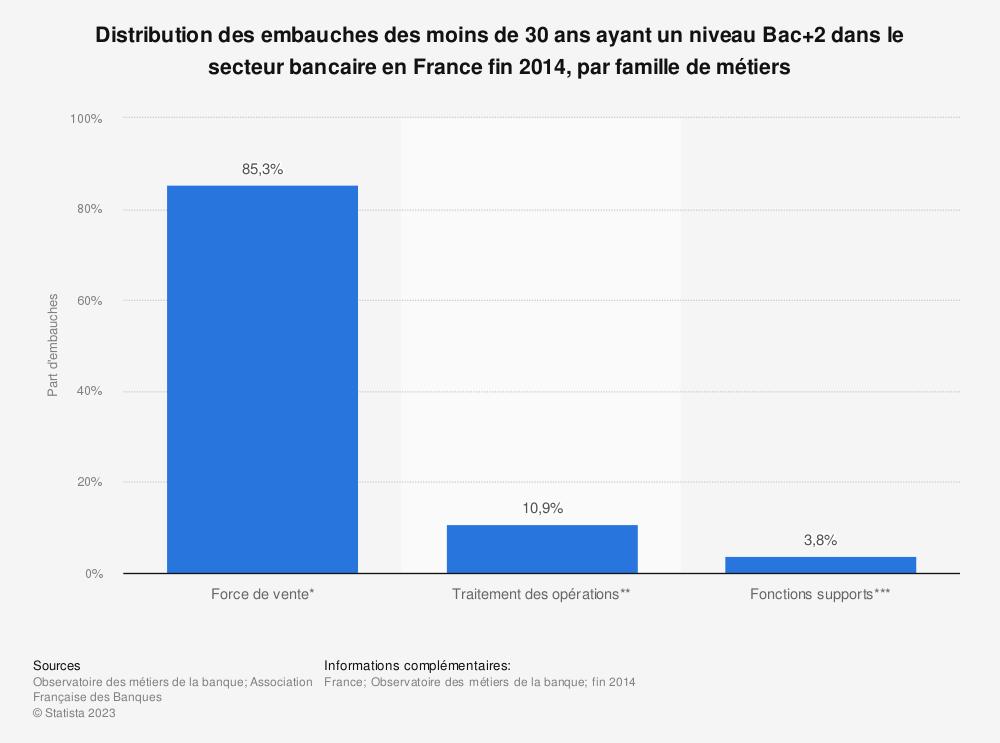 Statistique: Distribution des embauches des moins de 30 ans ayant un niveau Bac+2 dans le secteur bancaire en France fin 2014, par famille de métiers | Statista
