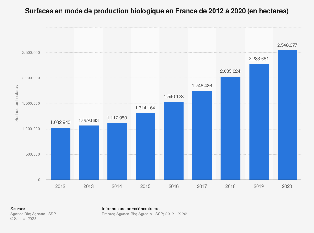 Statistique: Surfaces en mode de production biologique en France de 2012 à 2018* (en hectares) | Statista