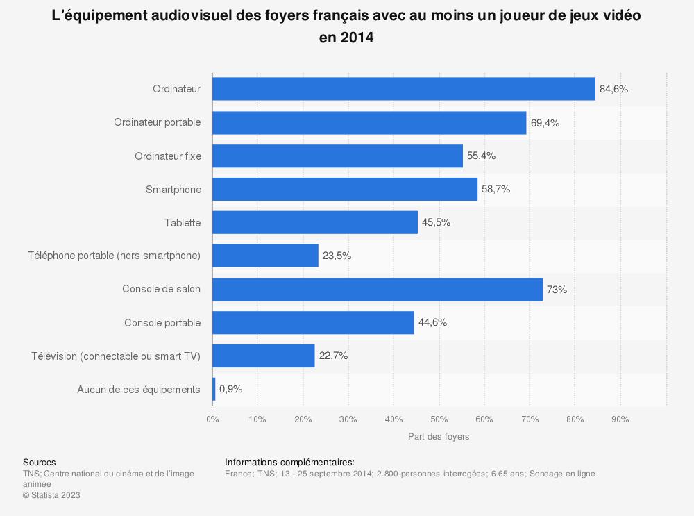 Statistique: L'équipement audiovisuel des foyers français avec au moins un joueur de jeux vidéo en 2014 | Statista