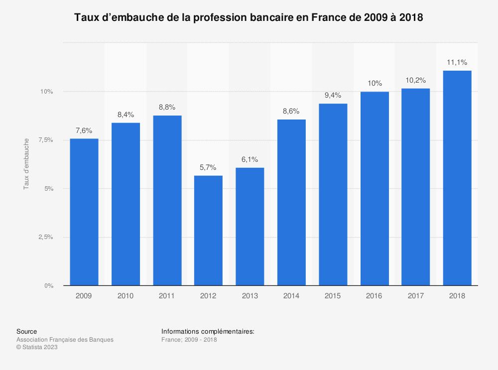 Statistique: Taux d'embauche de la profession bancaire en France de 2009 à 2018 | Statista