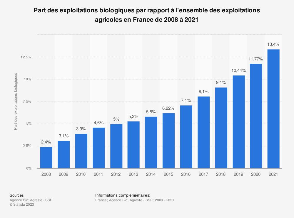 Statistique: Part des exploitations biologiques par rapport à l'ensemble des exploitations agricoles en France de 2008 à 2018 | Statista
