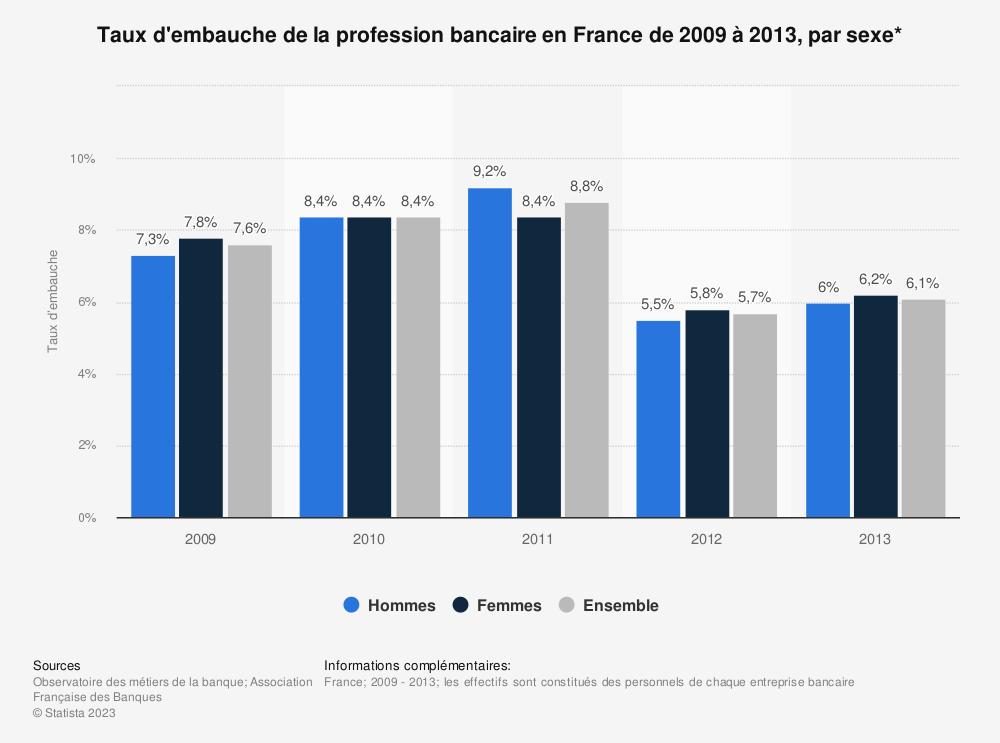 Statistique: Taux d'embauche de la profession bancaire en France de 2009 à 2013, par sexe* | Statista