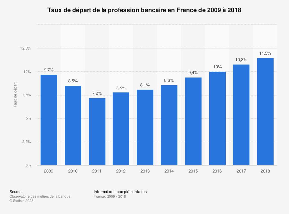 Statistique: Taux de départ de la profession bancaire en France de 2009 à 2018 | Statista