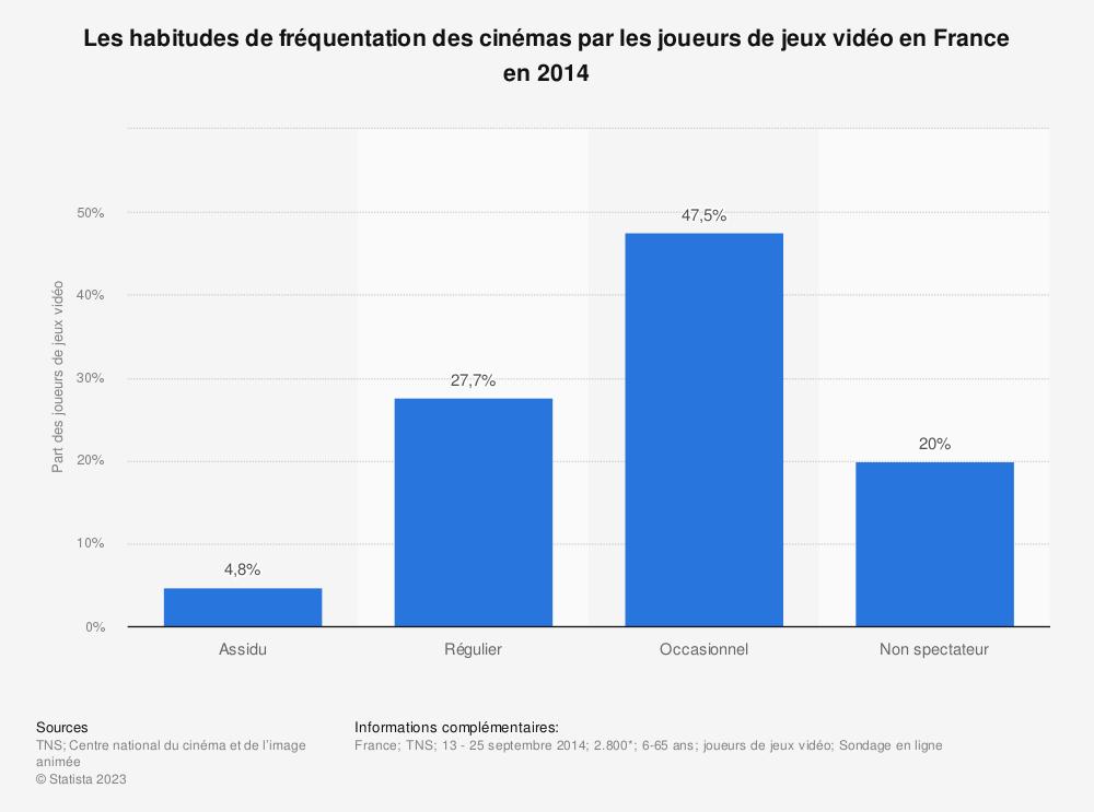 Statistique: Les habitudes de fréquentation des cinémas par les joueurs de jeux vidéo en France en 2014 | Statista