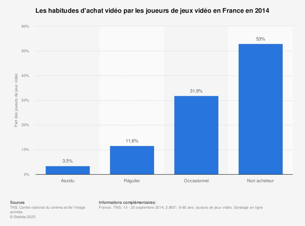 Statistique: Les habitudes d'achat vidéo par les joueurs de jeux vidéo en France en 2014 | Statista