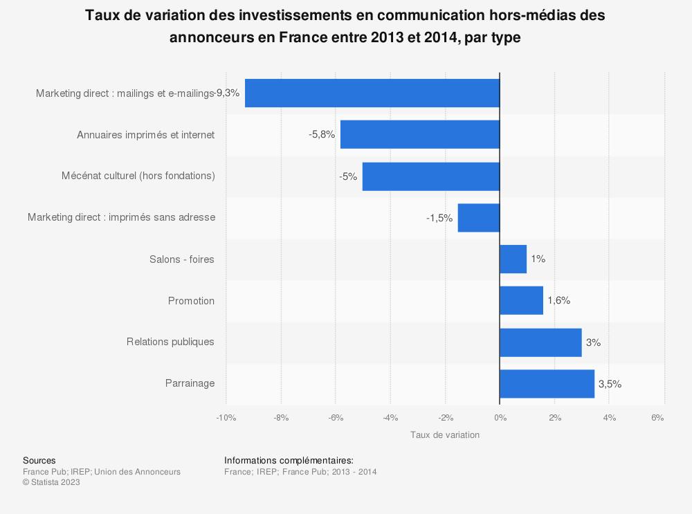 Statistique: Taux de variation des investissements en communication hors-médias des annonceurs en France entre 2013 et 2014, par type | Statista