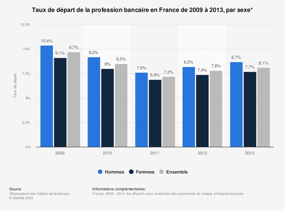 Statistique: Taux de départ de la profession bancaire en France de 2009 à 2013, par sexe* | Statista
