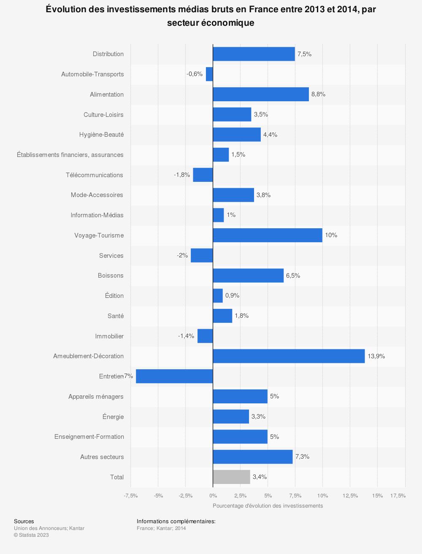 Statistique: Évolution des investissements médias bruts en France entre 2013 et 2014, par secteur économique | Statista