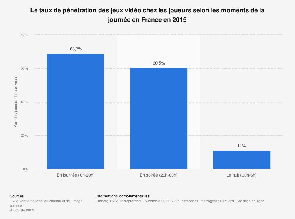 Statistique: Le taux de pénétration des jeux vidéo chez les joueurs selon les moments de la journée en France en 2015 | Statista