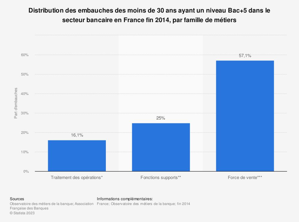 Statistique: Distribution des embauches des moins de 30 ans ayant un niveau Bac+5 dans le secteur bancaire en France fin 2014, par famille de métiers | Statista