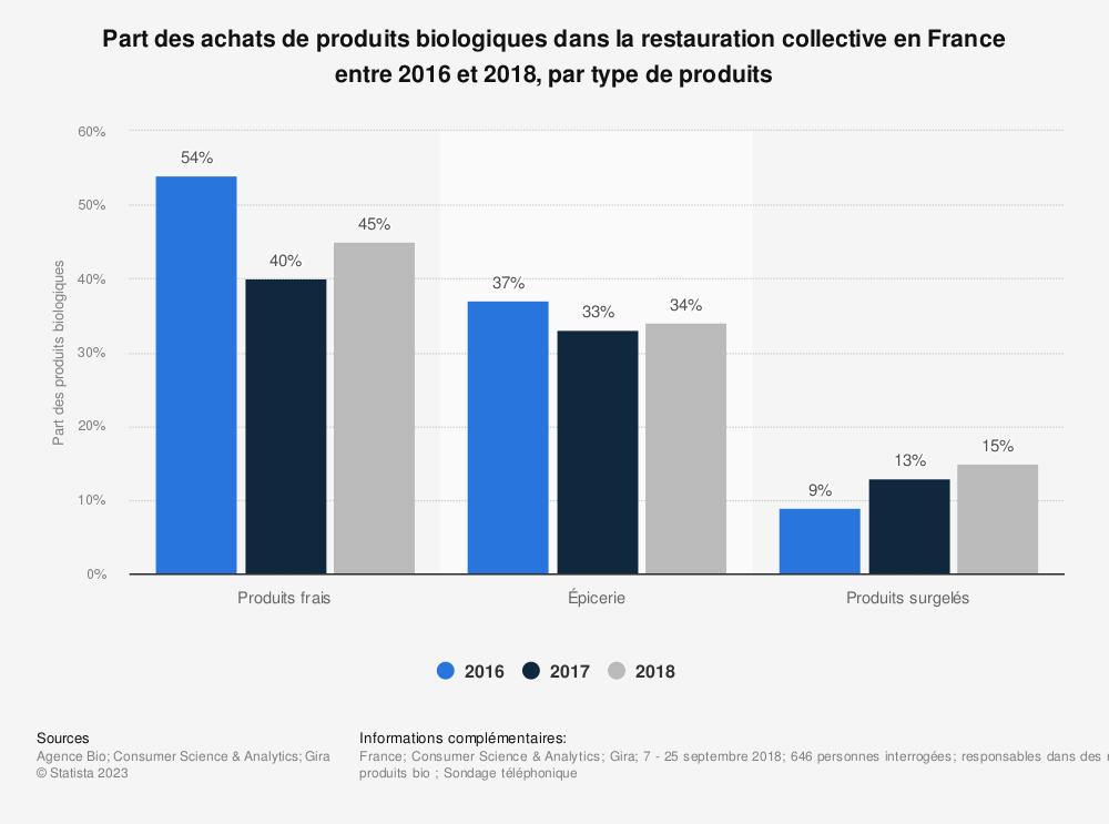 Statistique: Part des achats de produits biologiques dans la restauration collective en France entre 2016 et 2018, par type de produits | Statista