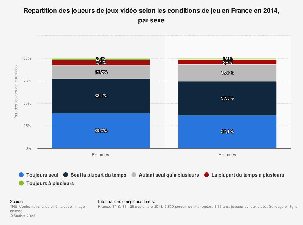 Statistique: Répartition des joueurs de jeux vidéo selon les conditions de jeu en France en 2014, par sexe | Statista