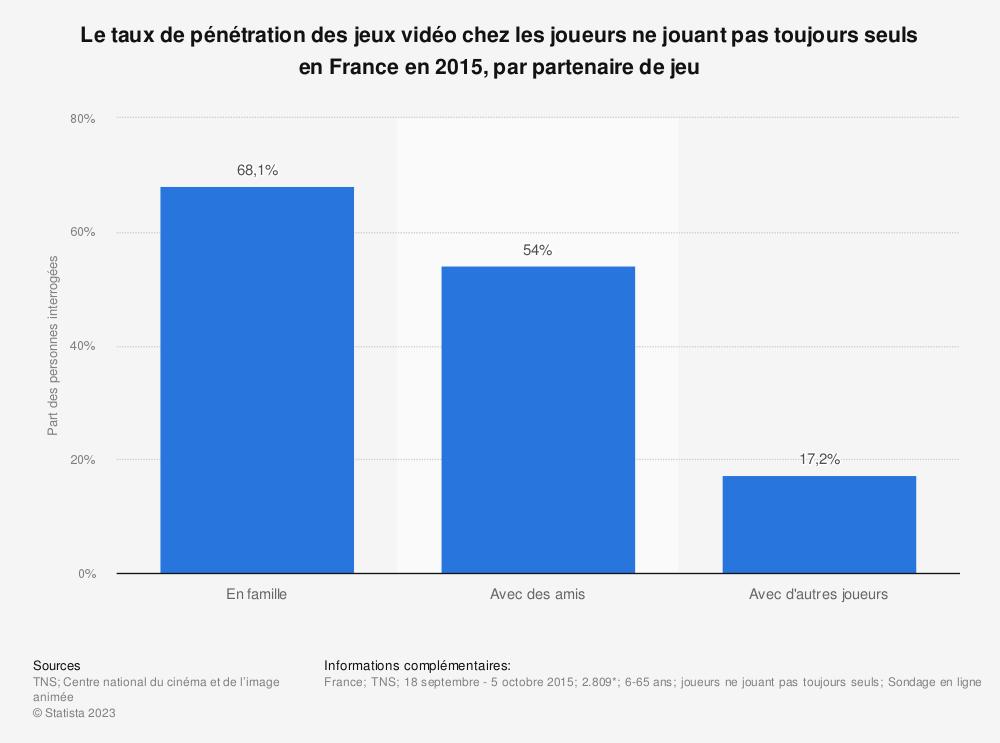Statistique: Le taux de pénétration des jeux vidéo chez les joueurs ne jouant pas toujours seuls en France en 2015, par partenaire de jeu | Statista