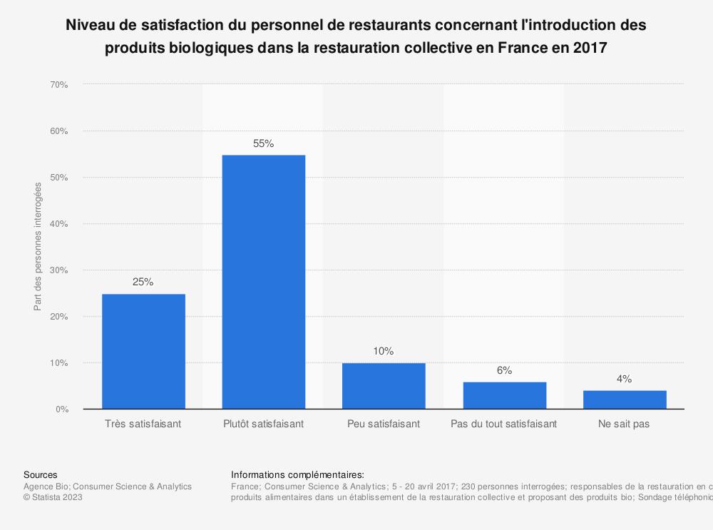 Statistique: Niveau de satisfaction du personnel de restaurants concernant l'introduction des produits biologiques dans la restauration collective en France en 2017 | Statista