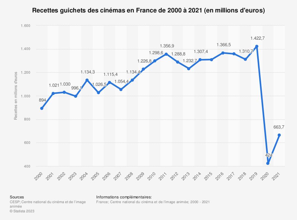 Statistique: Recettes guichets des cinémas en France de 2000 à 2017 (en millions d'euros) | Statista