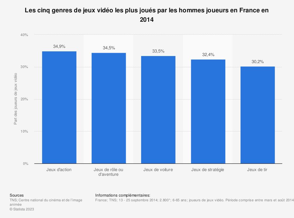 Statistique: Les cinq genres de jeux vidéo les plus joués par les hommes joueurs en France en 2014 | Statista