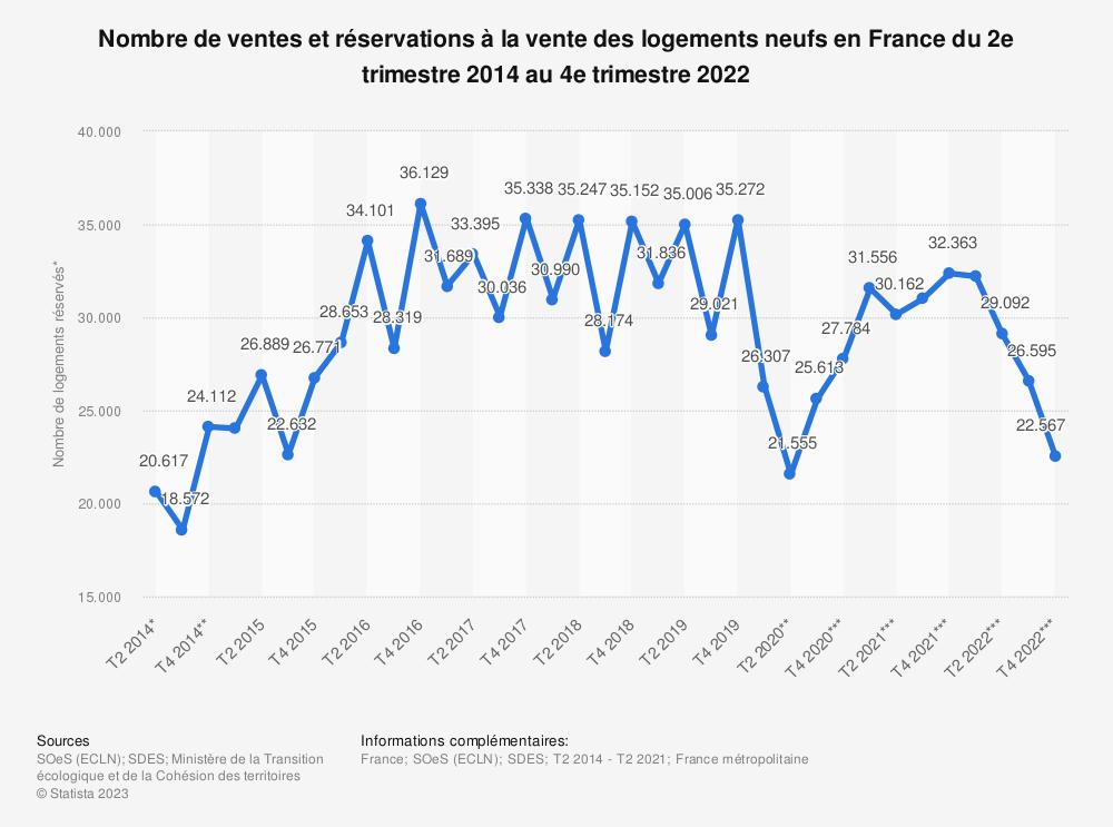 Statistique: Nombre de ventes et réservations à la vente des logements neufs en France du 1er trimestre 2017 au 2e trimestre 2021 | Statista