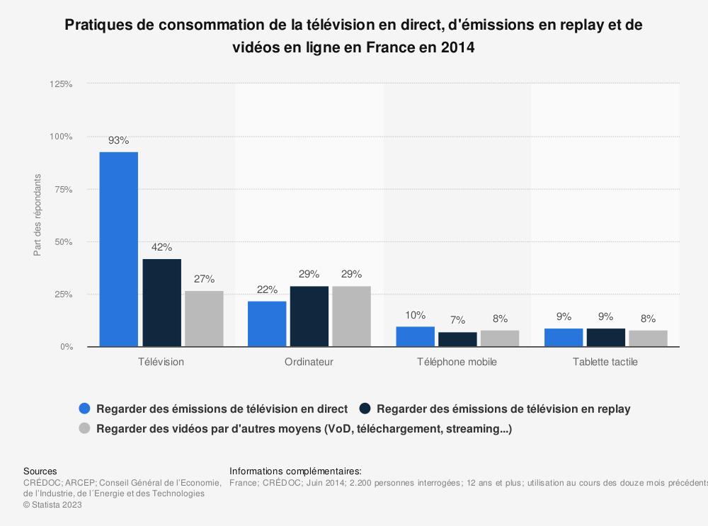 Statistique: Pratiques de consommation de la télévision en direct, d'émissions en replay et de vidéos en ligne en France en 2014 | Statista