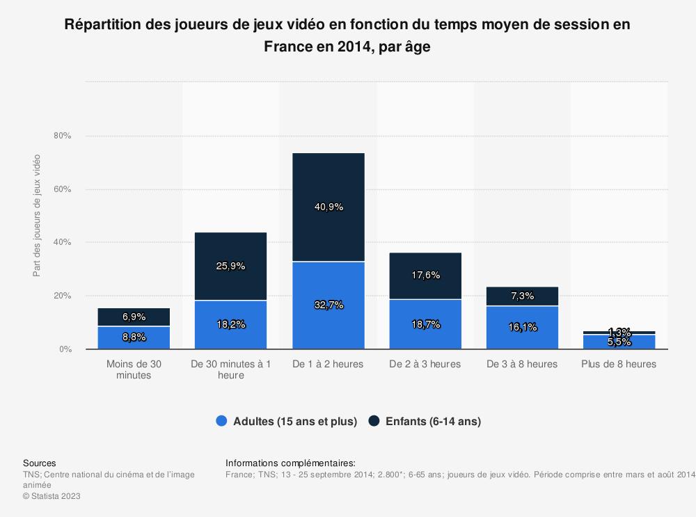 Statistique: Répartition des joueurs de jeux vidéo en fonction du temps moyen de session en France en 2014, par âge | Statista