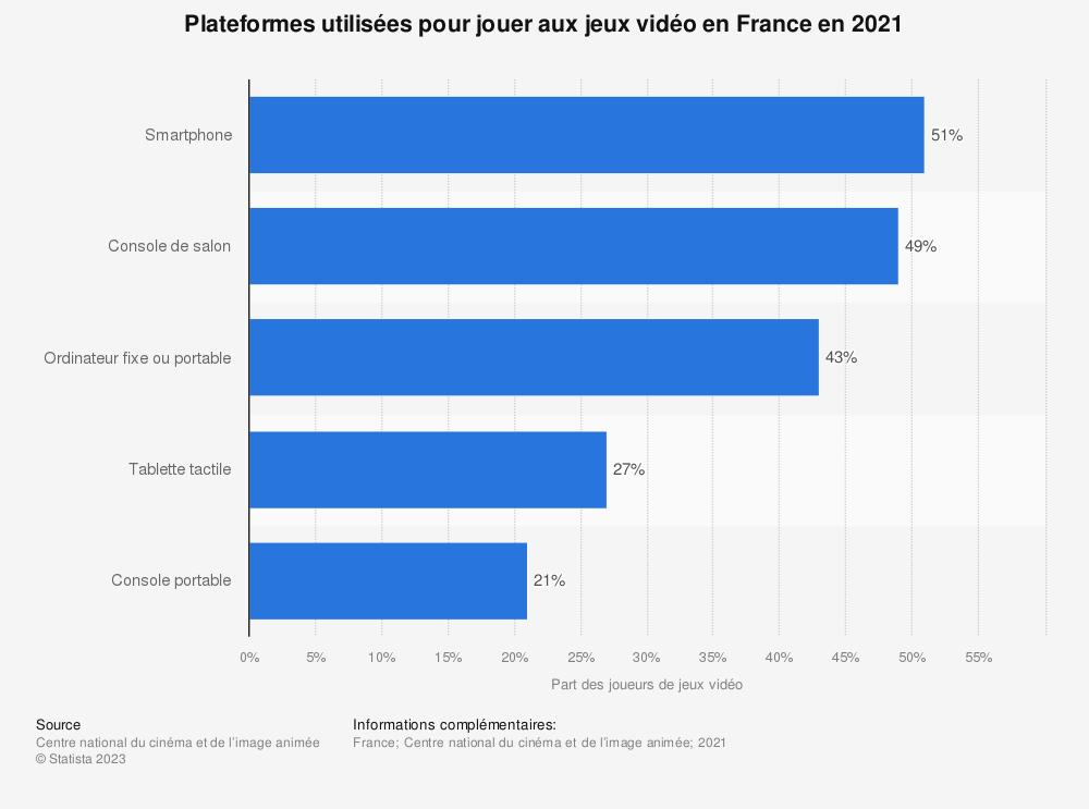 Statistique: Le taux de pénétration des jeux vidéo en fonction de la plate-forme utilisée en France en 2014, par âge | Statista