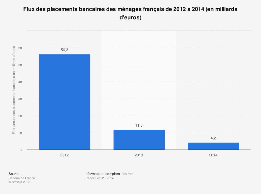 Statistique: Flux des placements bancaires des ménages français de 2012 à 2014 (en milliards d'euros) | Statista