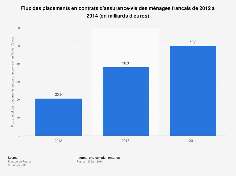 Statistique: Flux des placements en contrats d'assurance-vie des ménages français de 2012 à 2014 (en milliards d'euros) | Statista