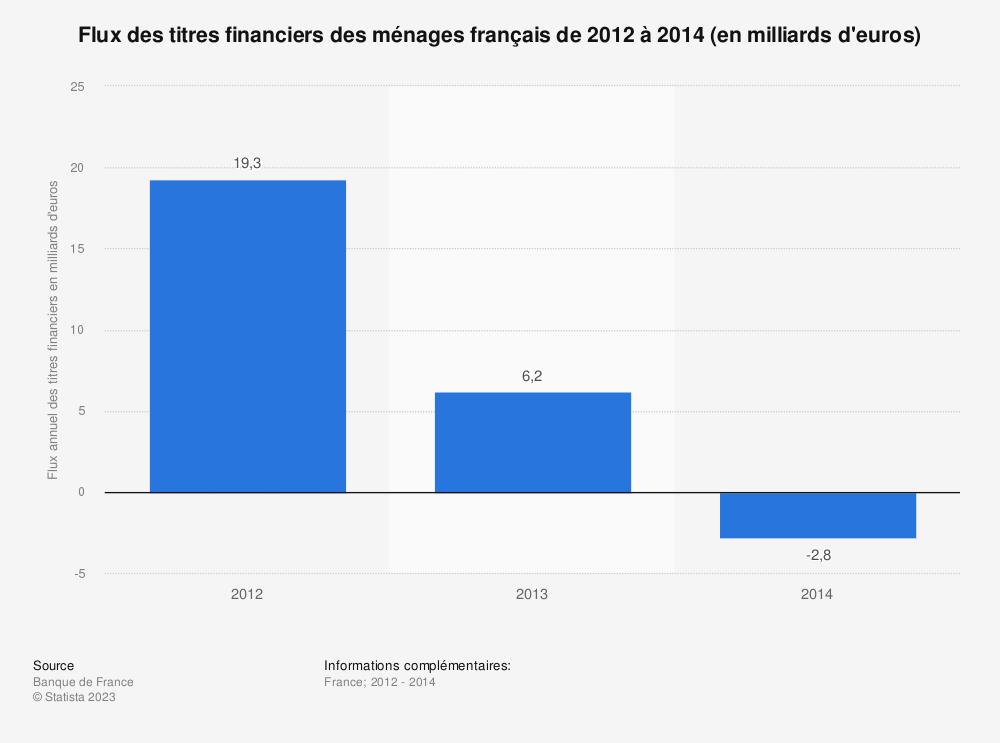 Statistique: Flux des titres financiers des ménages français de 2012 à 2014 (en milliards d'euros) | Statista