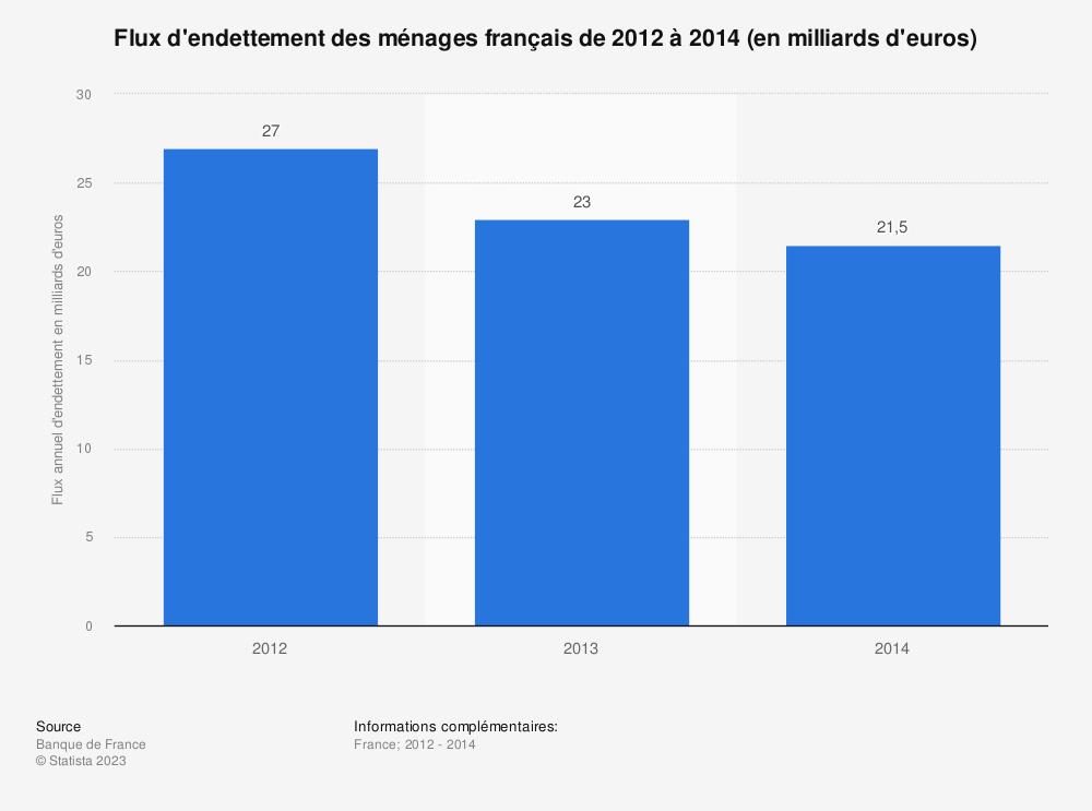 Statistique: Flux d'endettement des ménages français de 2012 à 2014 (en milliards d'euros) | Statista