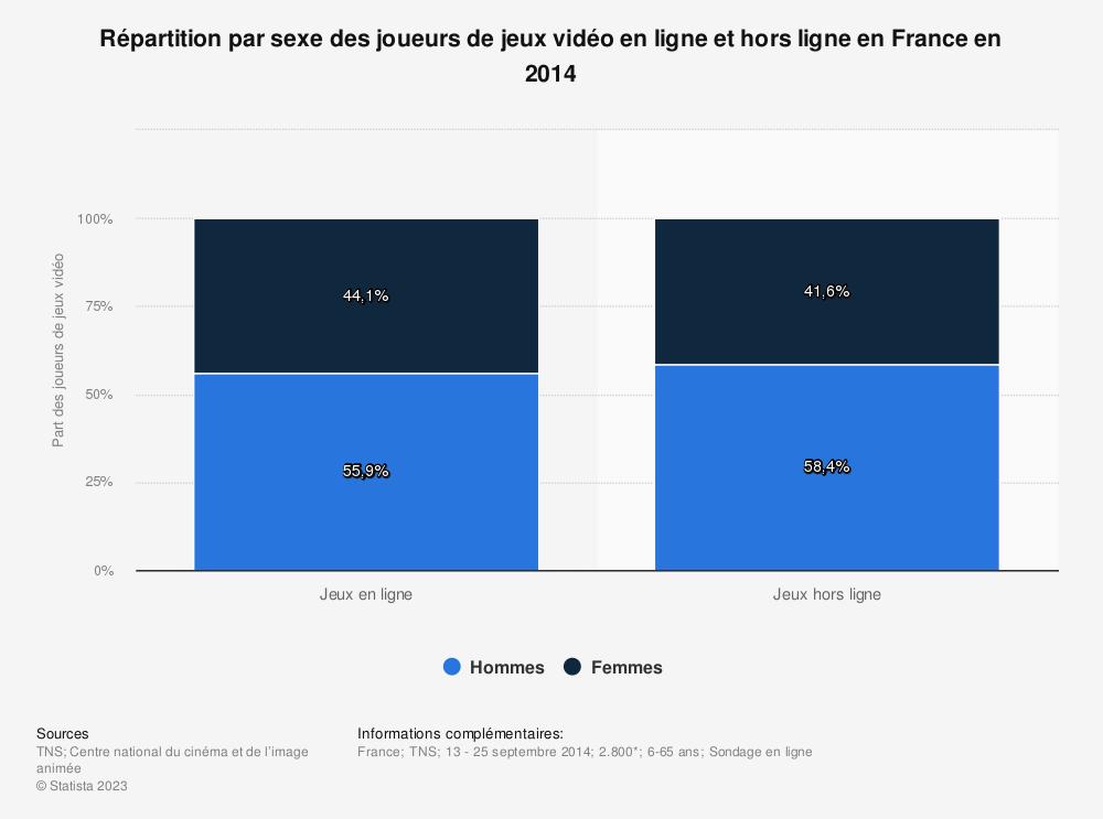 Statistique: Répartition par sexe des joueurs de jeux vidéo en ligne et hors ligne en France en 2014 | Statista