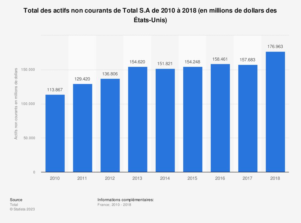 Statistique: Total des actifs non courants de Total S.A de 2010 à 2018 (en millions de dollars des États-Unis) | Statista