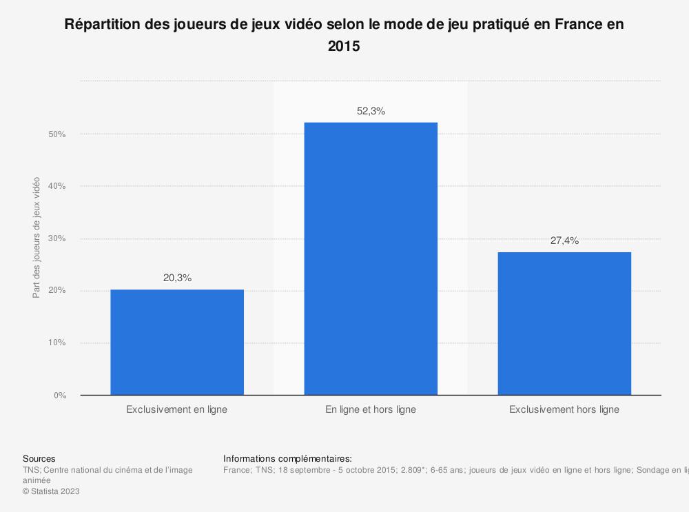 Statistique: Répartition des joueurs de jeux vidéo selon le mode de jeu pratiqué en France en 2015 | Statista