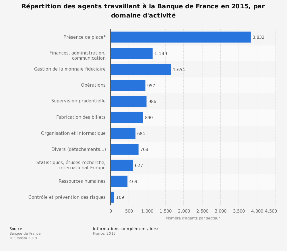 Statistique: Répartition des agents travaillant à la Banque de France en 2015, par domaine d'activité | Statista
