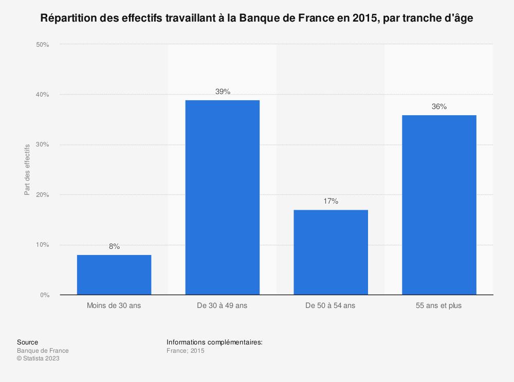 Statistique: Répartition des effectifs travaillant à la Banque de France en 2015, par tranche d'âge | Statista