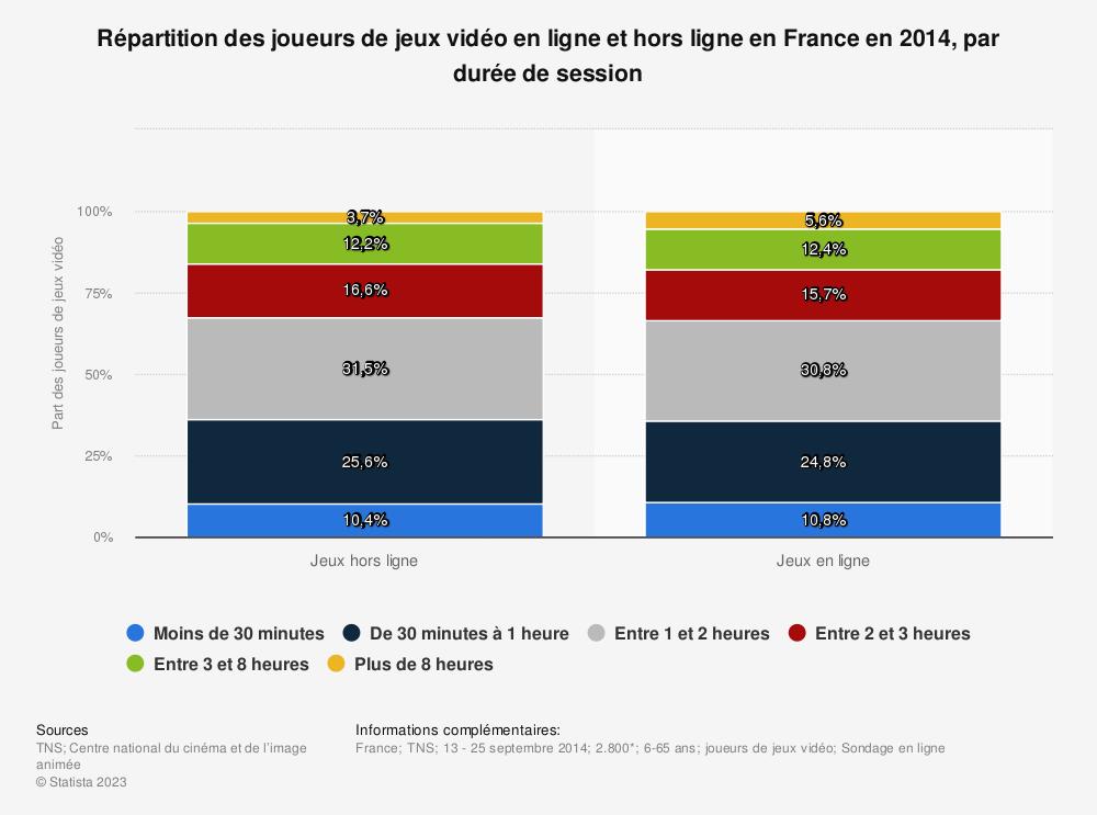 Statistique: Répartition des joueurs de jeux vidéo en ligne et hors ligne en France en 2014, par durée de session | Statista