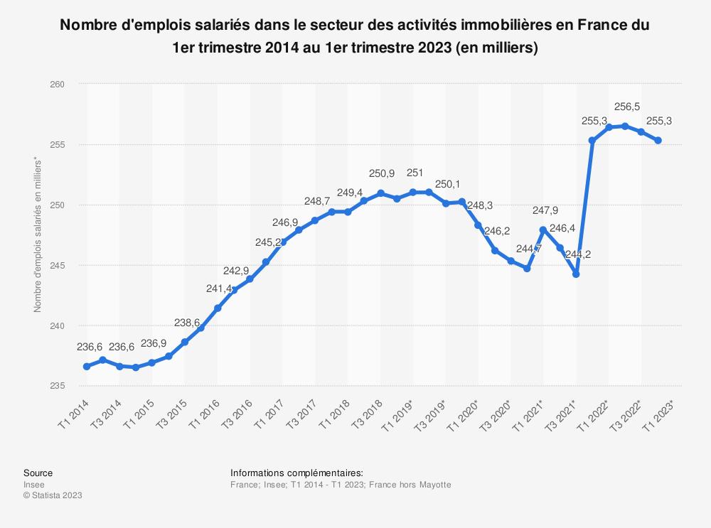 Statistique: Nombre d'emplois salariés dans le secteur des activités immobilières en France du 1er trimestre 2014 au 3e trimestre 2020 (en milliers) | Statista