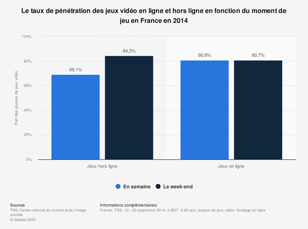 Statistique: Le taux de pénétration des jeux vidéo en ligne et hors ligne en fonction du moment de jeu en France en 2014 | Statista