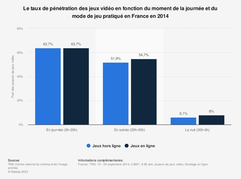 Statistique: Le taux de pénétration des jeux vidéo en fonction du moment de la journée et du mode de jeu pratiqué en France en 2014 | Statista