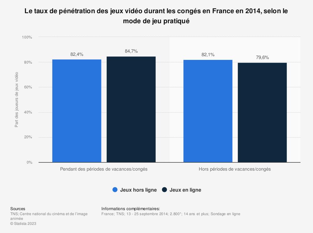 Statistique: Le taux de pénétration des jeux vidéo durant les congés en France en 2014, selon le mode de jeu pratiqué | Statista