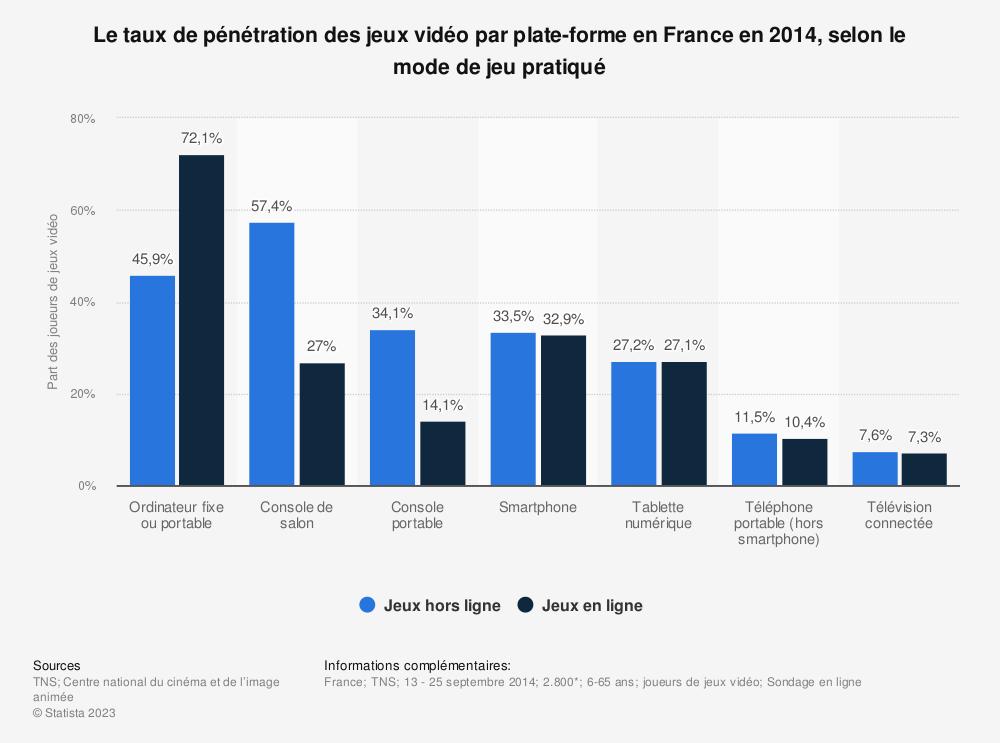 Statistique: Le taux de pénétration des jeux vidéo par plate-forme en France en 2014, selon le mode de jeu pratiqué | Statista