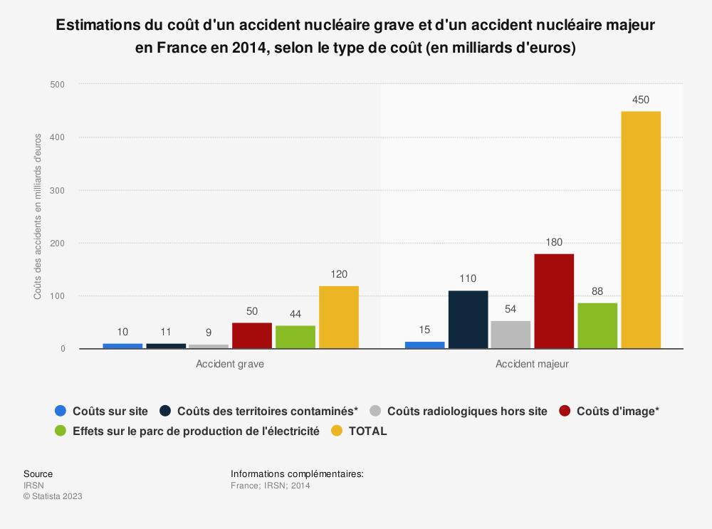 Statistique: Estimations du coût d'un accident nucléaire grave et d'un accident nucléaire majeur en France en 2014, selon le type de coût (en milliards d'euros) | Statista