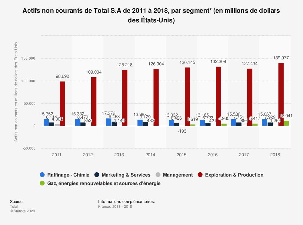 Statistique: Actifs non courants de Total S.A de 2011 à 2018, par segment* (en millions de dollars des États-Unis) | Statista