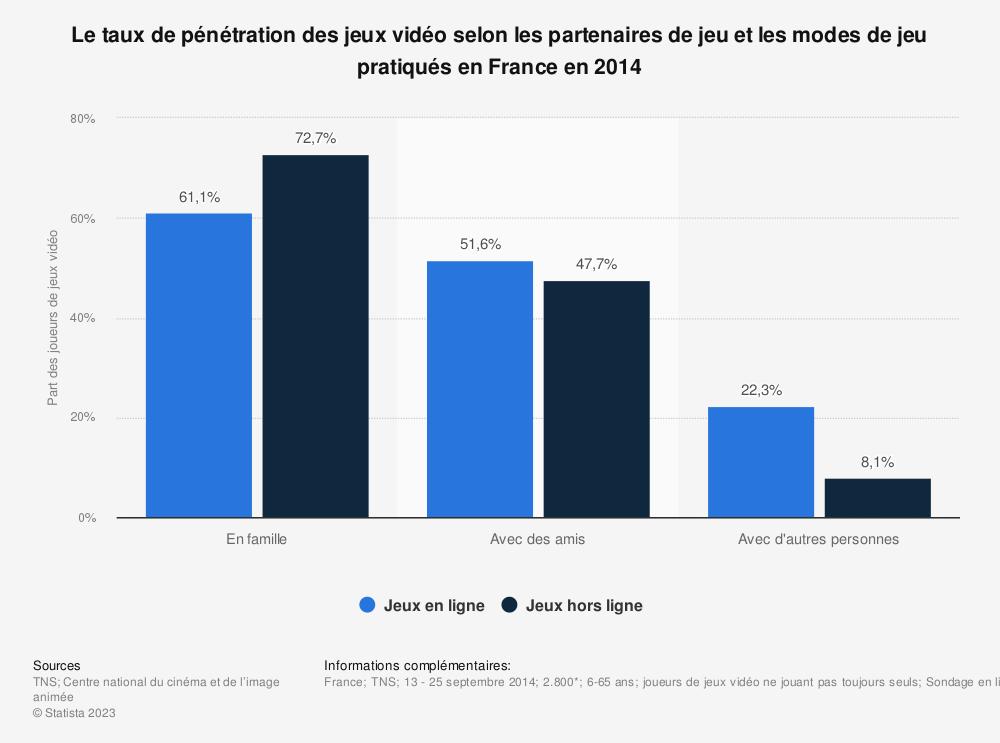 Statistique: Le taux de pénétration des jeux vidéo selon les partenaires de jeu et les modes de jeu pratiqués en France en 2014 | Statista