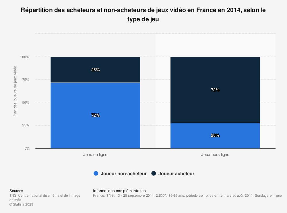 Statistique: Répartition des acheteurs et non-acheteurs de jeux vidéo en France en 2014, selon le type de jeu | Statista