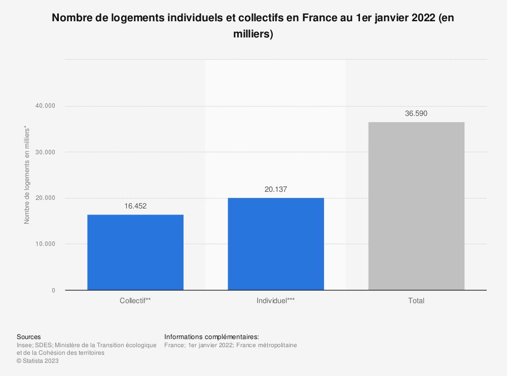 Statistique: Nombre de logements individuels et collectifs en France au 1er janvier 2018 (en milliers) | Statista